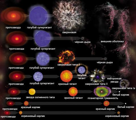 Рис 4 стадии эволюции звезд